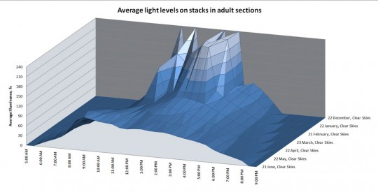 Daylighting in lighting design analysis